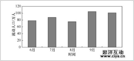 流动人口法_常住人口突破1000万 西安已迈入 超大城市 圈